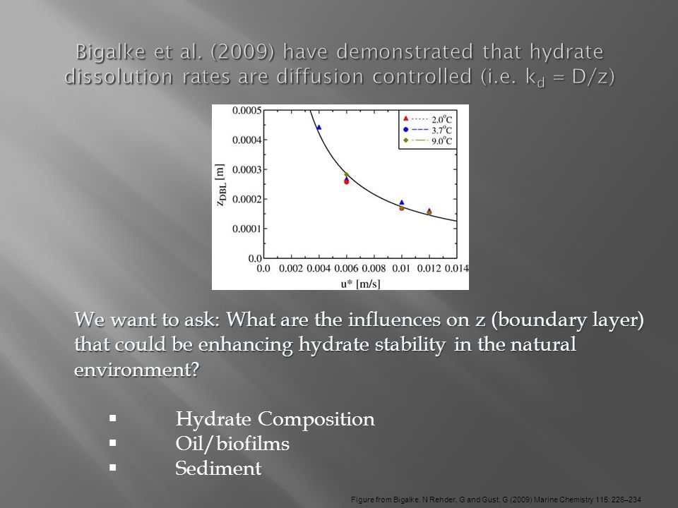 We want to ask: What are the influences on z (boundary layer) that could be enhancing hydrate stability in the natural environment.