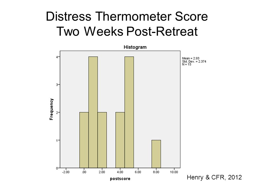 Distress Thermometer Score Two Weeks Post-Retreat Henry & CFR, 2012