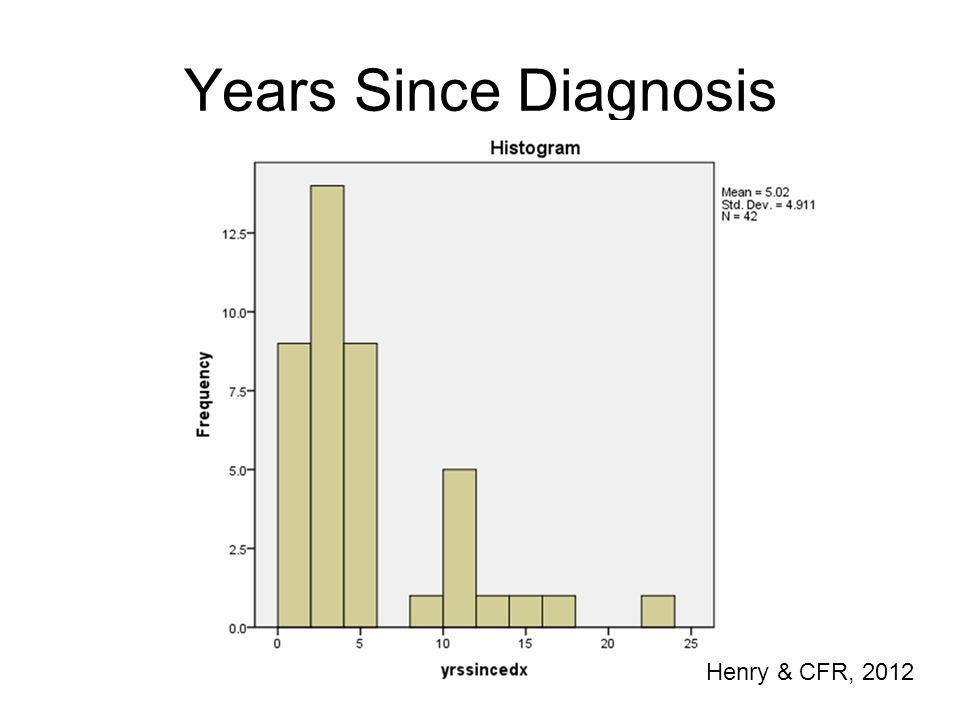 Years Since Diagnosis Henry & CFR, 2012