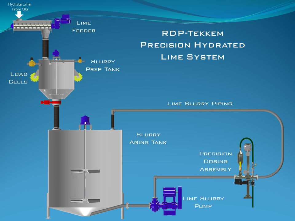 Lime Feeder Slurry Prep Tank Slurry Aging Tank Lime Slurry Pump Precision Dosing Assembly RDP-Tekkem Precision Hydrated Lime System Lime Slurry Piping Hydrate Lime From Silo Load Cells