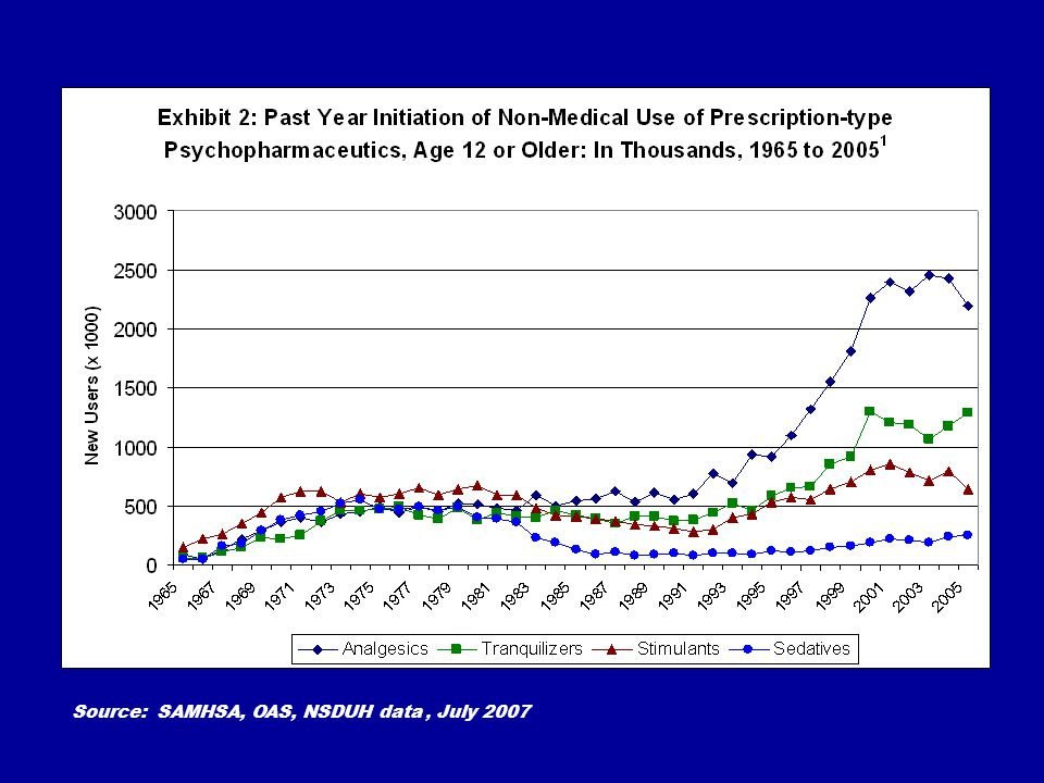 Source: SAMHSA, OAS, NSDUH data, July 2007