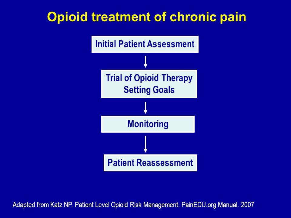 Opioid treatment of chronic pain Adapted from Katz NP. Patient Level Opioid Risk Management. PainEDU.org Manual. 2007 Initial Patient Assessment Trial