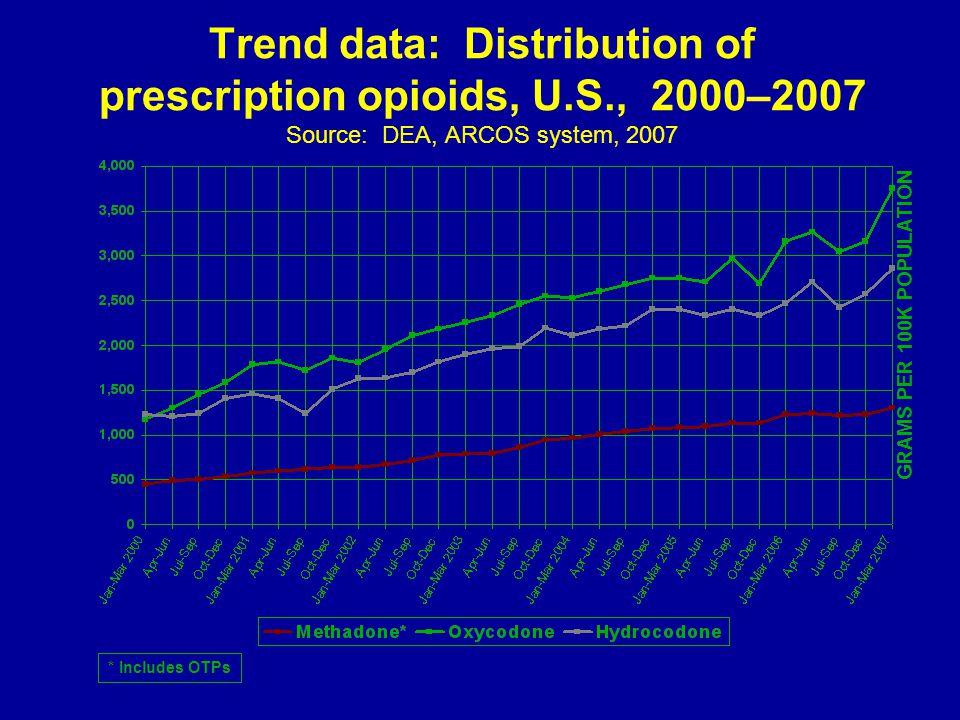 Trend data: Distribution of prescription opioids, U.S., 2000–2007 Source: DEA, ARCOS system, 2007 GRAMS PER 100K POPULATION * Includes OTPs