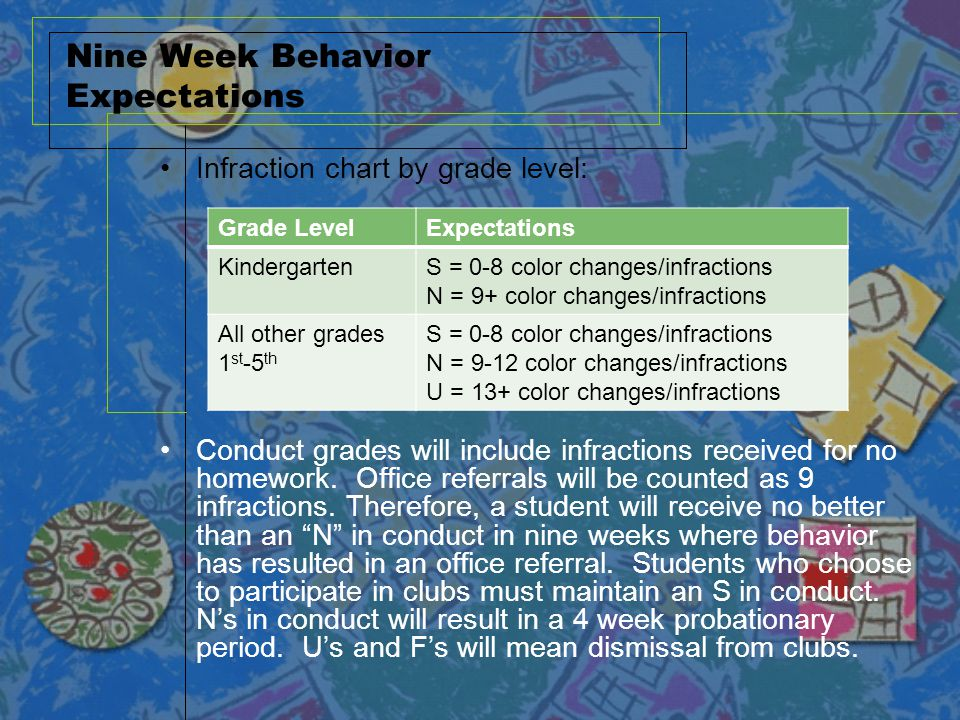 Nine Week Behavior Expectations Infraction chart by grade level: Conduct grades will include infractions received for no homework. Office referrals wi