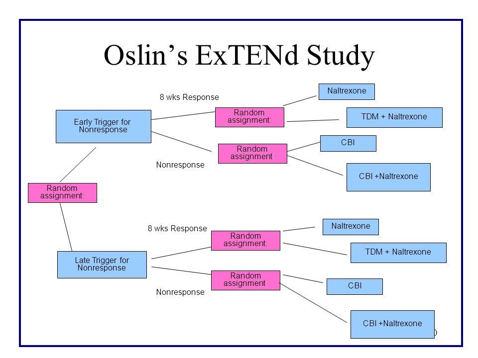 10 Oslin's ExTENd Study Late Trigger for Nonresponse 8 wks Response TDM + Naltrexone CBI Random assignment: CBI +Naltrexone Nonresponse Early Trigger for Nonresponse Random assignment: Naltrexone 8 wks Response Random assignment: CBI +Naltrexone CBI TDM + Naltrexone Naltrexone Nonresponse