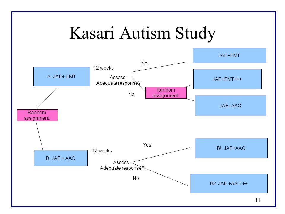 11 Kasari Autism Study B. JAE + AAC 12 weeks Assess- Adequate response.