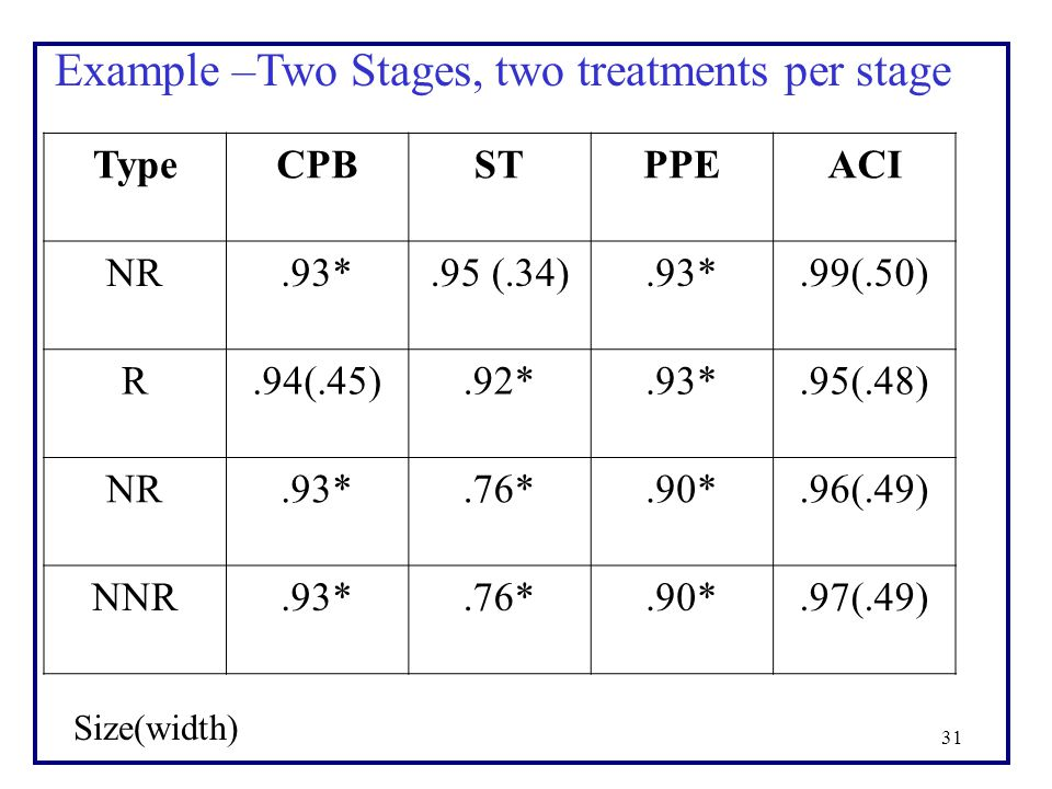 31 Example –Two Stages, two treatments per stage TypeCPBSTPPEACI NR.93*.95 (.34).93*.99(.50) R.94(.45).92*.93*.95(.48) NR.93*.76*.90*.96(.49) NNR.93*.