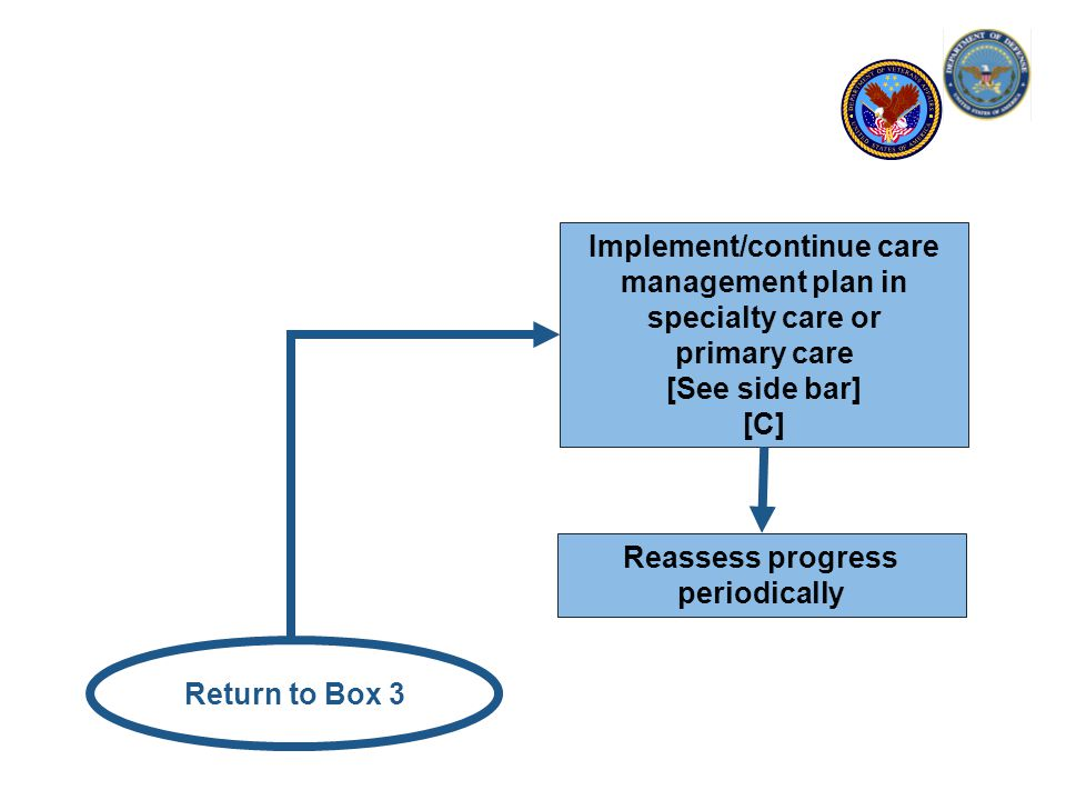 Return to Box 3 Reassess progress periodically Implement/continue care management plan in specialty care or primary care [See side bar] [C]