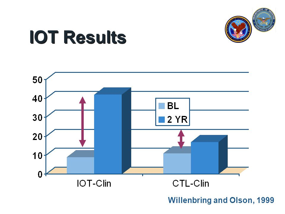 Willenbring and Olson, 1999 IOT Results