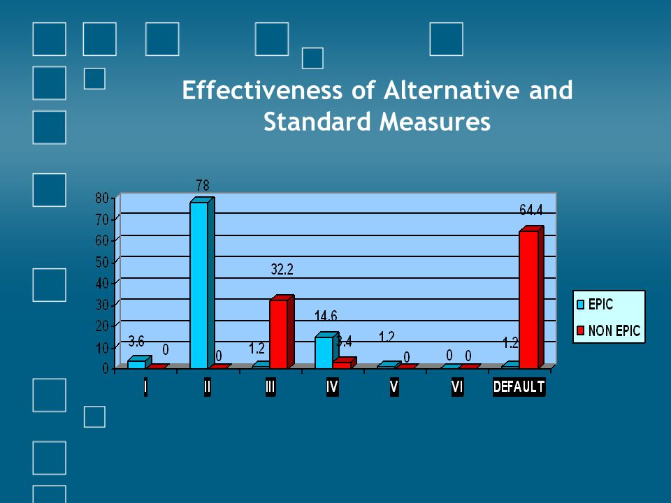 Effectiveness of Alternative and Standard Measures