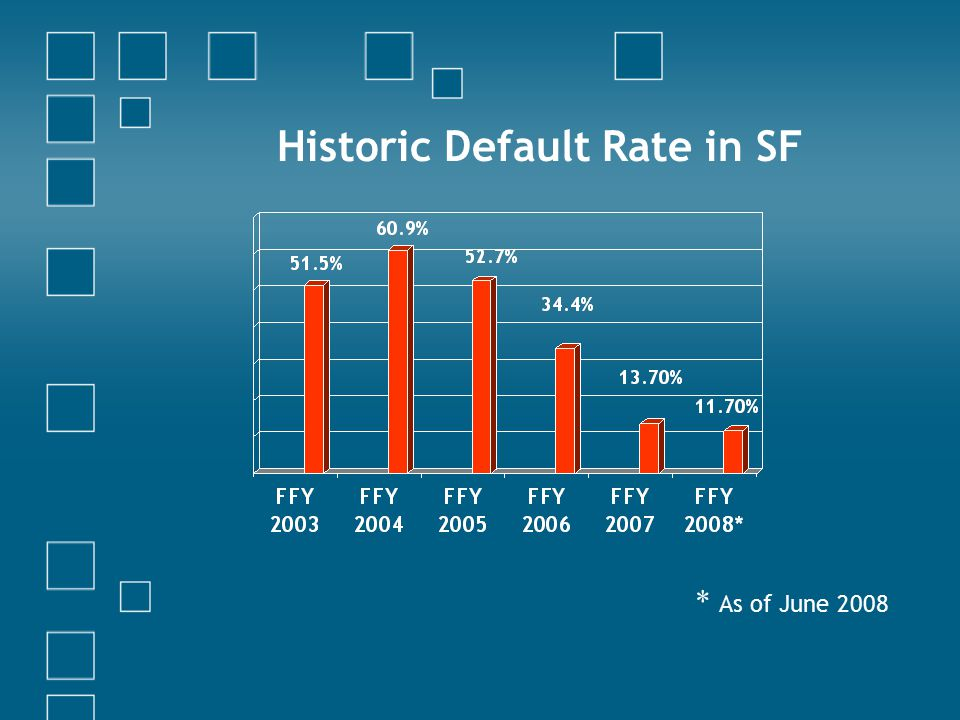 Historic Default Rate in SF * As of June 2008