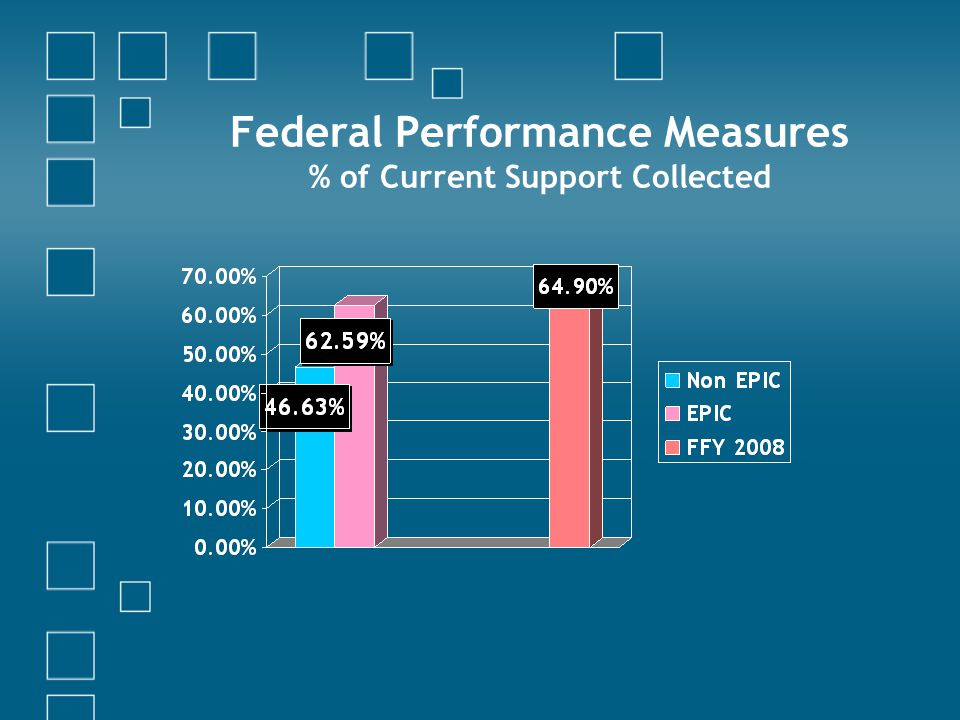 Federal Performance Measures % of Current Support Collected