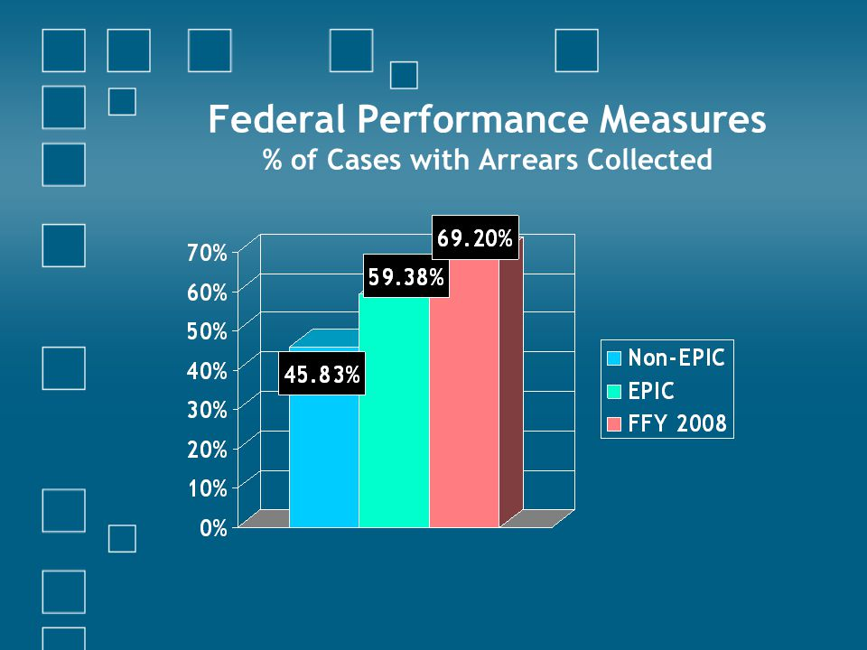 Federal Performance Measures % of Cases with Arrears Collected