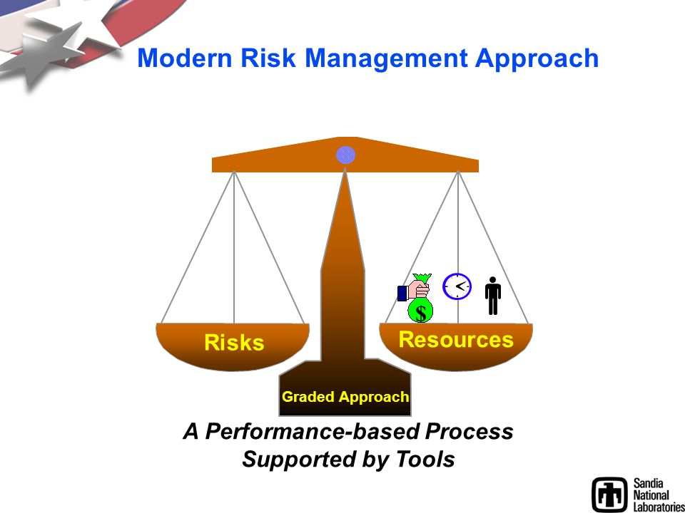 Modern Risk Management Approach Risks Resources Graded Approach $ A Performance-based Process Supported by Tools