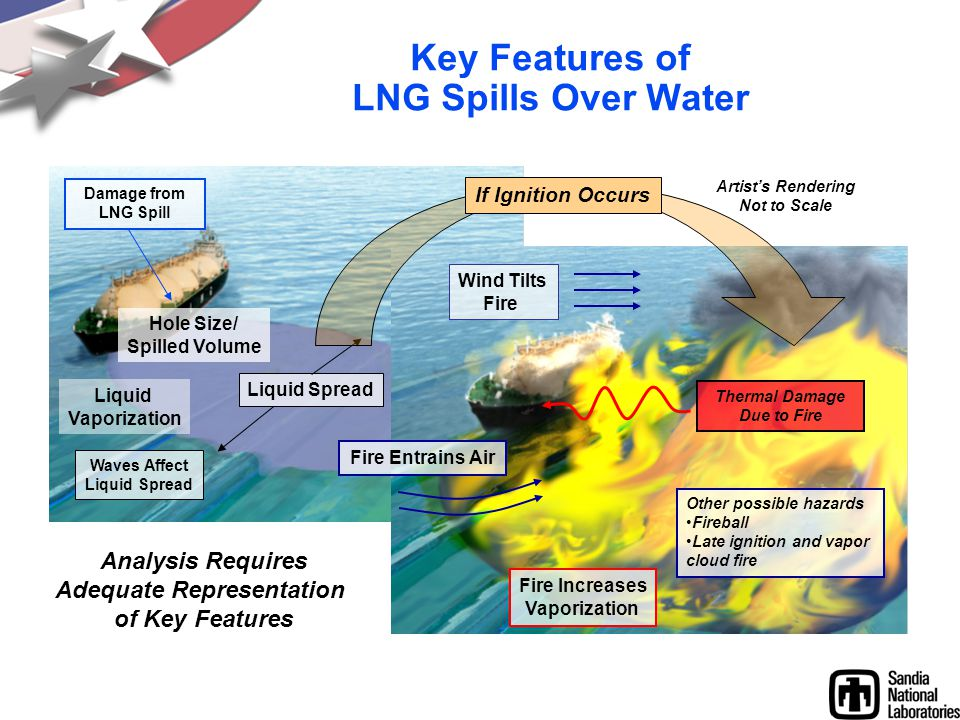 Key Features of LNG Spills Over Water Hole Size/ Spilled Volume Liquid Vaporization Liquid Spread Fire Increases Vaporization Thermal Damage Due to Fi