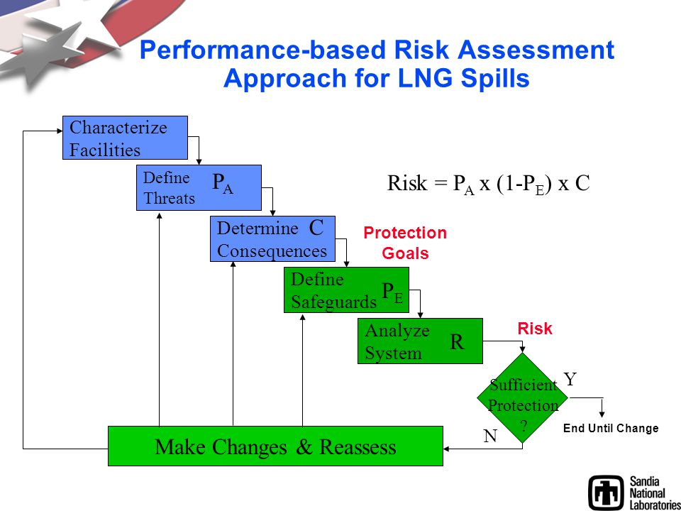 Performance-based Risk Assessment Approach for LNG Spills Characterize Facilities Define Threats Determine Consequences Define Safeguards Analyze Syst