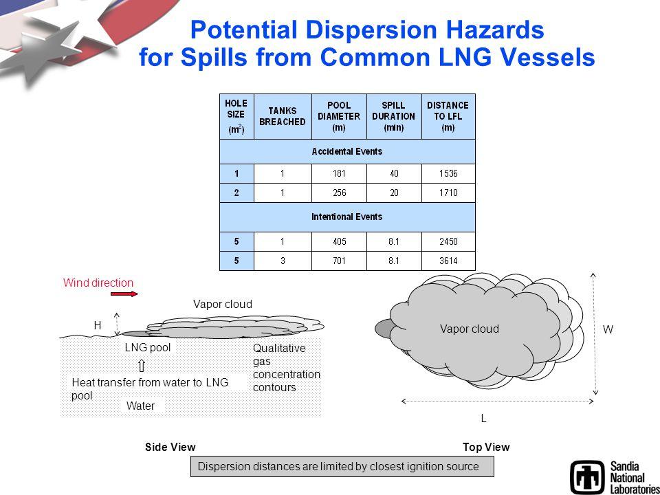 Potential Dispersion Hazards for Spills from Common LNG Vessels Side ViewTop View H Wind direction Heat transfer from water to LNG pool LNG pool Vapor