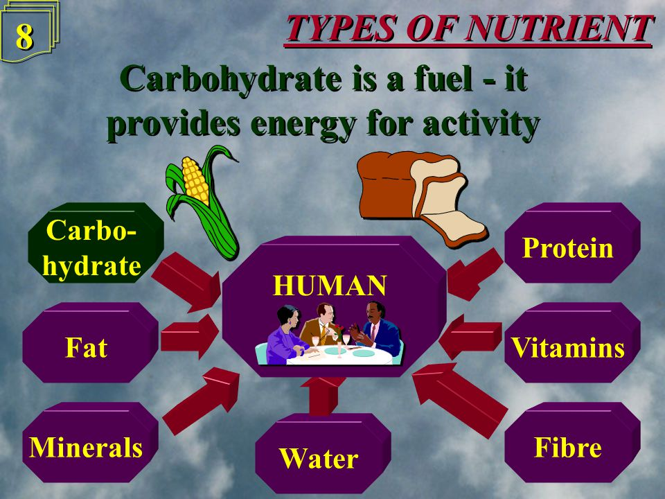 Water TYPES OF NUTRIENT 8 8 Carbohydrate is a fuel - it provides energy for activity Carbohydrate is a fuel - it provides energy for activity Carbo- hydrate Protein FatVitamins MineralsFibre HUMAN