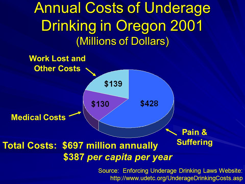 Annual Costs of Underage Drinking in Oregon 2001 (Millions of Dollars) Pain & Suffering Work Lost and Other Costs Medical Costs Source: Enforcing Underage Drinking Laws Website: http://www.udetc.org/UnderageDrinkingCosts.asp Total Costs: $697 million annually $387 per capita per year