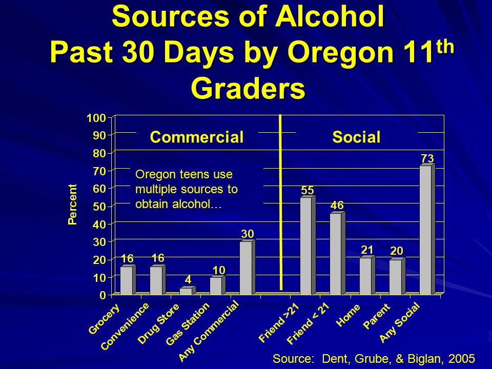 Sources of Alcohol Past 30 Days by Oregon 11 th Graders CommercialSocial Source: Dent, Grube, & Biglan, 2005 Oregon teens use multiple sources to obtain alcohol…