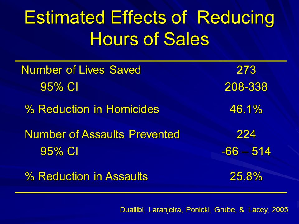 Estimated Effects of Reducing Hours of Sales Number of Lives Saved Number of Lives Saved273 95% CI 95% CI208-338 % Reduction in Homicides % Reduction in Homicides46.1% Number of Assaults Prevented Number of Assaults Prevented224 95% CI 95% CI -66 – 514 % Reduction in Assaults % Reduction in Assaults25.8% Duailibi, Laranjeira, Ponicki, Grube, & Lacey, 2005