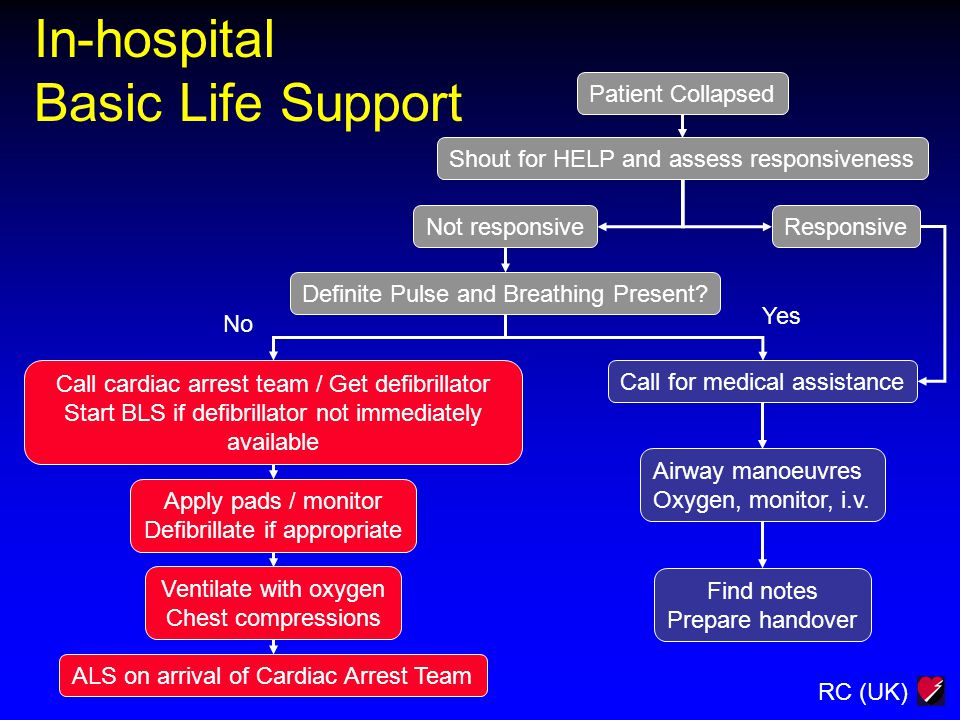RC (UK) In-hospital Basic Life Support Patient Collapsed Shout for HELP and assess responsiveness Not responsiveResponsive Call cardiac arrest team /