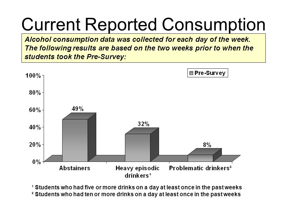 Current Reported Consumption ¹ Students who had five or more drinks on a day at least once in the past weeks ² Students who had ten or more drinks on a day at least once in the past weeks Alcohol consumption data was collected for each day of the week.