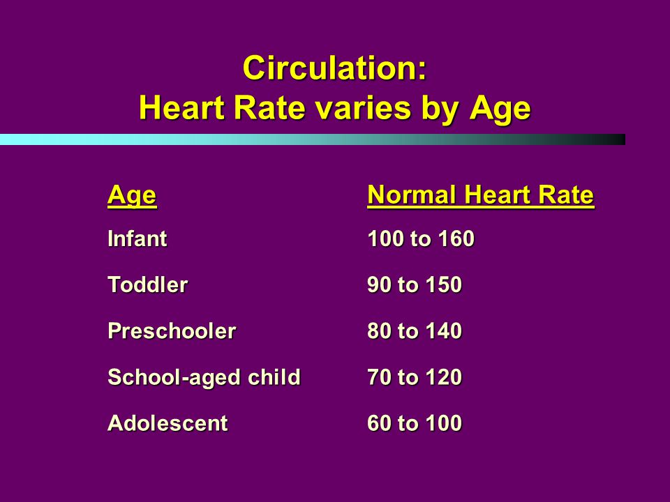 Circulation: Heart Rate varies by Age Age Normal Heart Rate Infant 100 to 160 Toddler 90 to 150 Preschooler 80 to 140 School-aged child 70 to 120 Adolescent 60 to 100