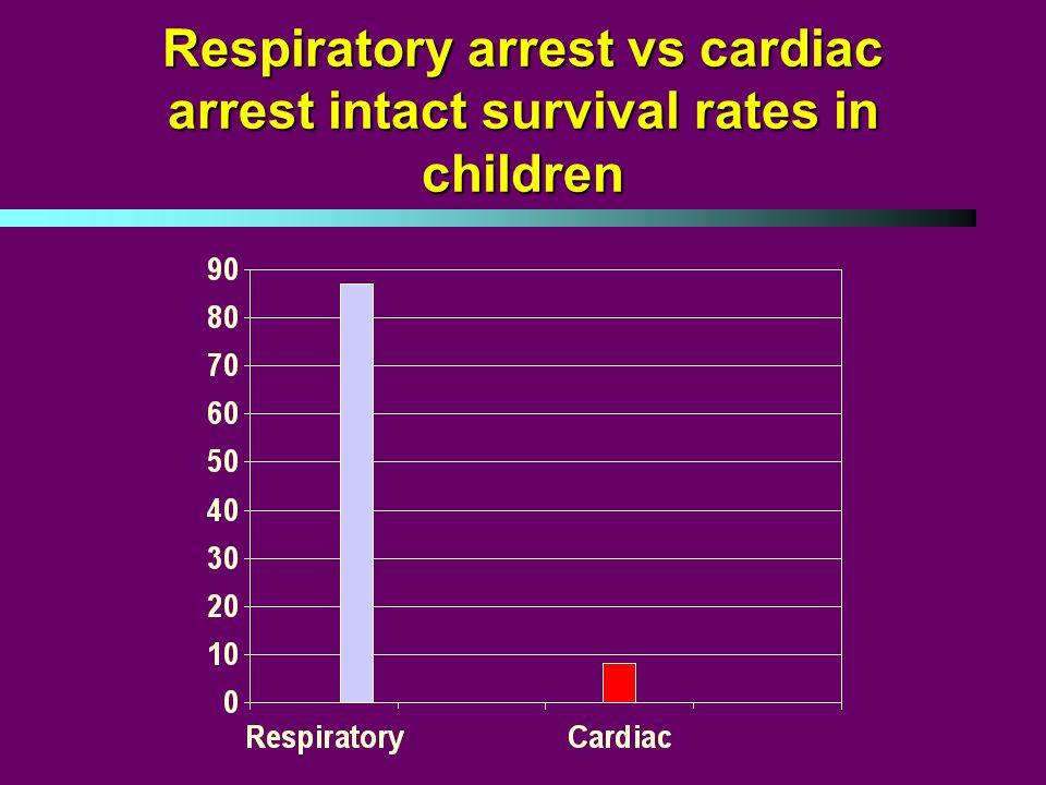 Respiratory arrest vs cardiac arrest intact survival rates in children