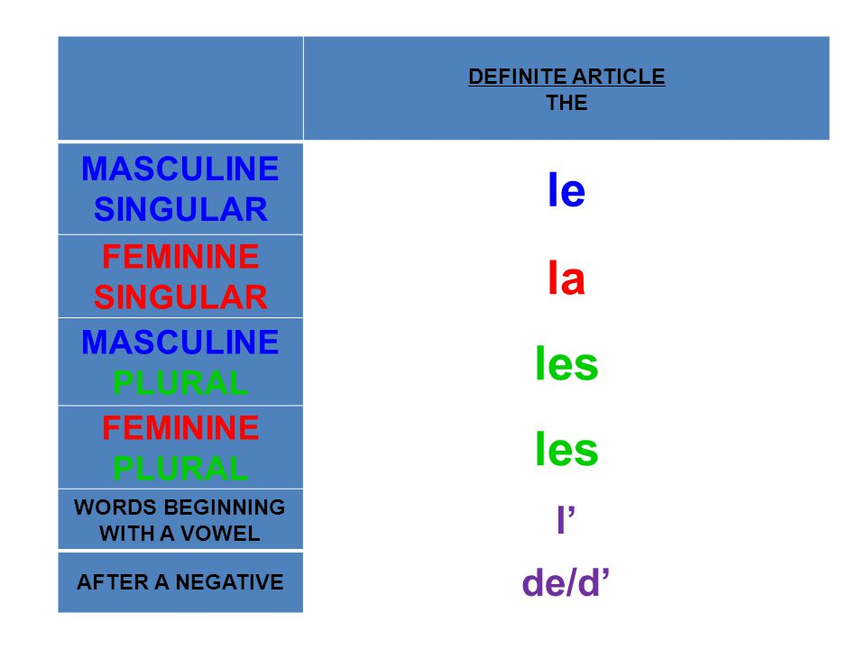 DEFINITE ARTICLE THE MASCULINE SINGULAR le FEMININE SINGULAR la MASCULINE PLURAL les FEMININE PLURAL les WORDS BEGINNING WITH A VOWEL l' AFTER A NEGATIVE de/d'