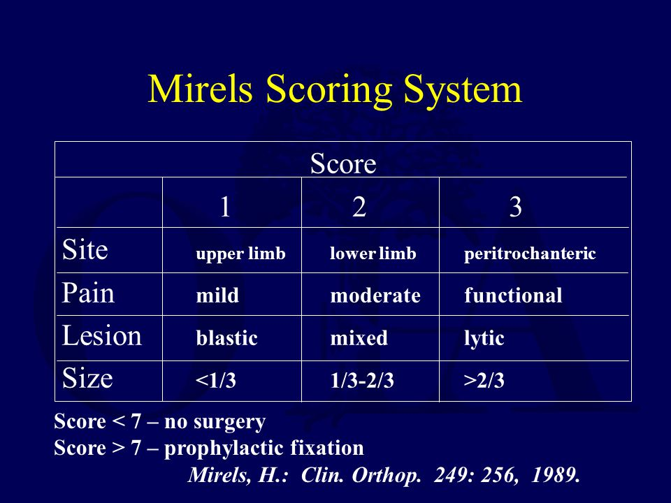 Mirels Scoring System Score 1 2 3 Site upper limblower limbperitrochanteric Pain mildmoderatefunctional Lesion blastic mixed lytic Size 2/3 Score < 7
