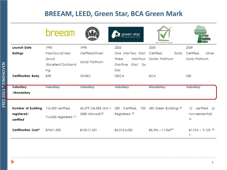 ERES 2011 * EINDHOVEN 8 BREEAM, LEED, Green Star, BCA Green Mark LEEDGREEN STAR BCA Green Mark Scheme Green Building Index Launch Date 19901998200320052009 Ratings Pass/Good/Very Good /Excellent/Outstand ing Certified/Silver/ Gold/ Platinum One Star/Two Star/ Three Star/Four Star/Five Star/ Six Star Certified, Gold, Gold+, Platinum Certified, Silver, Gold, Platinum Certification Body BREUSGBCGBCABCAGBI Voluntary /Mandatory Voluntary Mandatory Voluntary Number of building registered/ certified 116,000 certified, 714,000 registered (1) 40,379 (36,588 USA + 3388 Abroad) (2) 285 Certified, 155 Registered (3) 480 Green Buildings (4) 12 certified (6 non-residential) (5) Certification Cost* £740-1,500£133-11,331£2,015-4,030£5,296 – 11,562**£1,014 – 9,125 (5) **