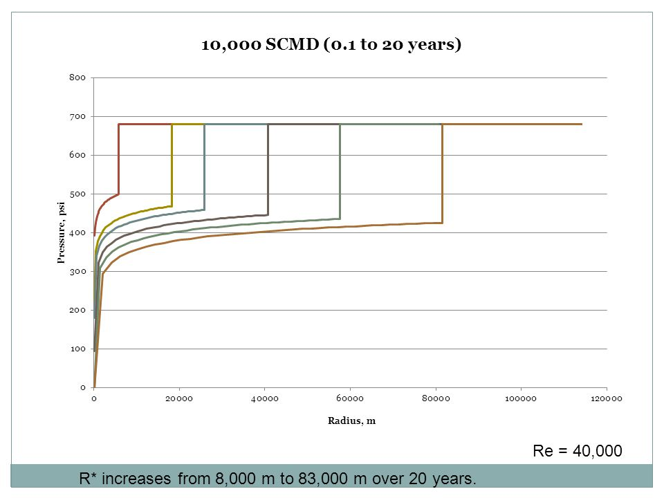 R* increases from 8,000 m to 83,000 m over 20 years. Re = 40,000
