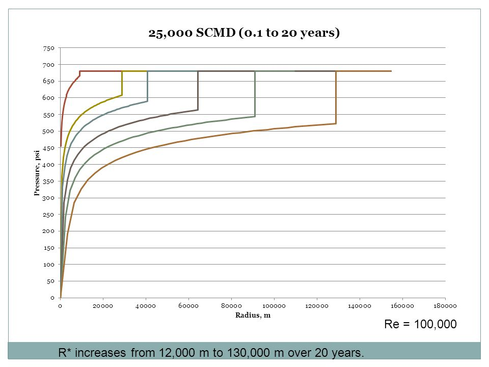 R* increases from 12,000 m to 130,000 m over 20 years. Re = 100,000