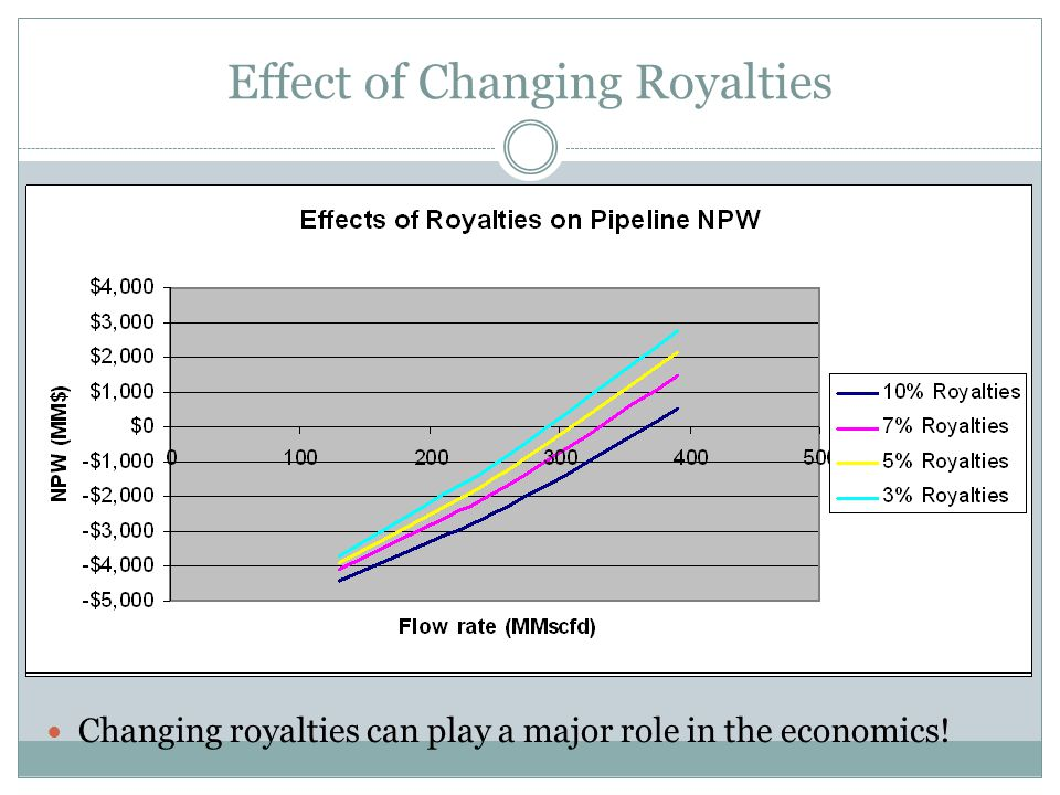 Effect of Changing Royalties Changing royalties can play a major role in the economics!
