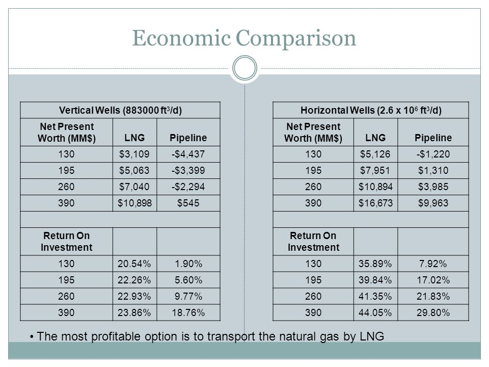Economic Comparison The most profitable option is to transport the natural gas by LNG Vertical Wells (883000 ft 3 /d) Net Present Worth (MM$)LNGPipeline 130$3,109-$4,437 195$5,063-$3,399 260$7,040-$2,294 390$10,898$545 Return On Investment 13020.54%1.90% 19522.26%5.60% 26022.93%9.77% 39023.86%18.76% Horizontal Wells (2.6 x 10 6 ft 3 /d) Net Present Worth (MM$)LNGPipeline 130$5,126-$1,220 195$7,951$1,310 260$10,894$3,985 390$16,673$9,963 Return On Investment 13035.89%7.92% 19539.84%17.02% 26041.35%21.83% 39044.05%29.80%