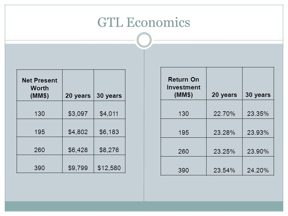 GTL Economics Return On Investment (MM$)20 years30 years 13022.70%23.35% 19523.28%23.93% 26023.25%23.90% 39023.54%24.20% Net Present Worth (MM$)20 years30 years 130$3,097$4,011 195$4,802$6,183 260$6,428$8,276 390$9,799$12,580