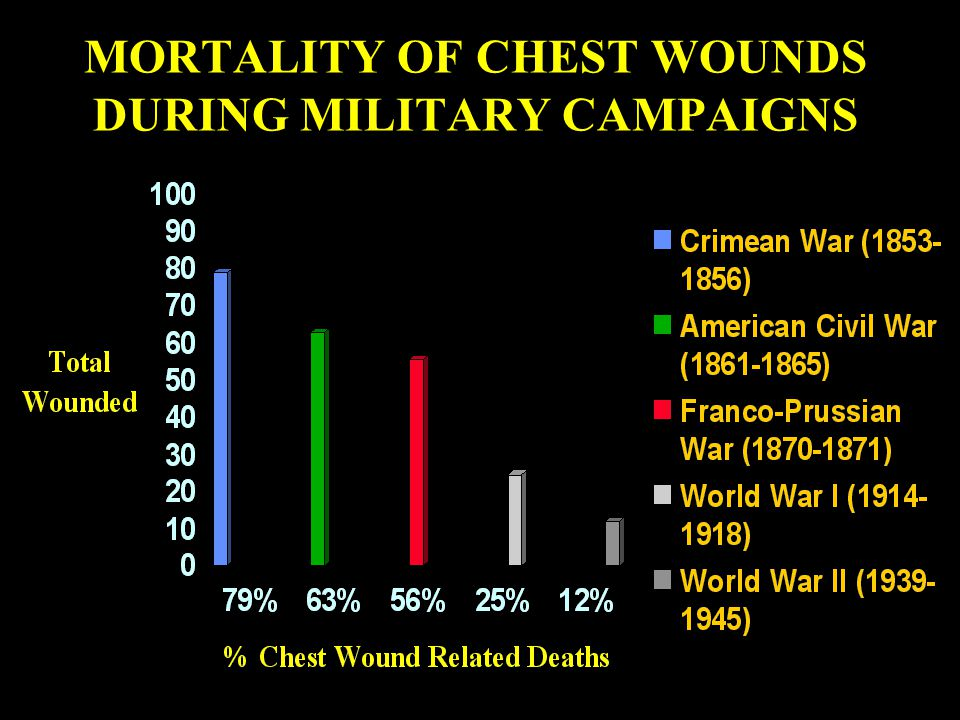 REASON As a Ranger First Responder, you must be able to identify and treat penetrating trauma to the chest!
