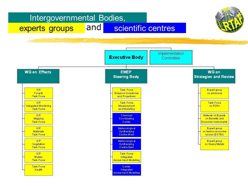 Organes intergouvernementaux, groupes d'experts and scientific centres Intergovernmental Bodies, scientific centresexperts groups