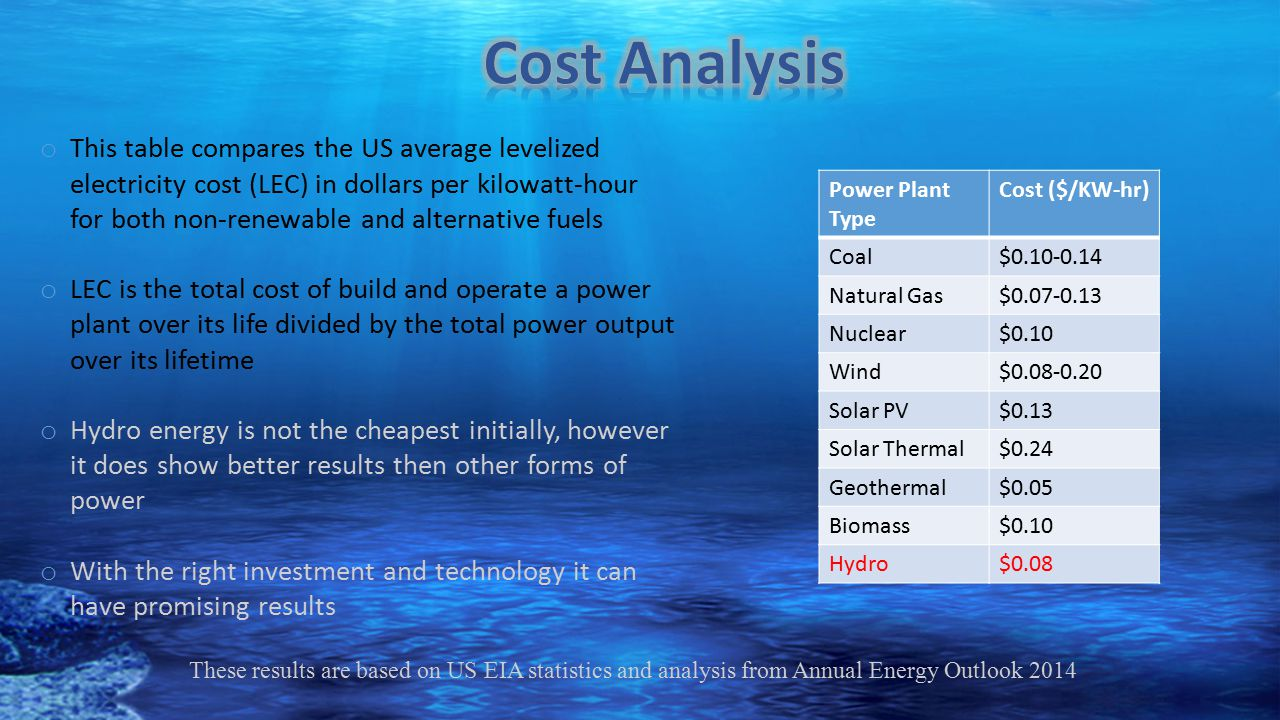 Power Plant Type Cost ($/KW-hr) Coal$0.10-0.14 Natural Gas$0.07-0.13 Nuclear$0.10 Wind$0.08-0.20 Solar PV$0.13 Solar Thermal$0.24 Geothermal$0.05 Biom