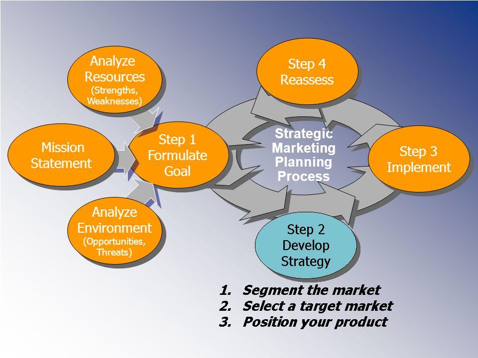 Strategic Marketing Planning Process Step 4 Reassess Step 4 Reassess Step 3 Implement Step 3 Implement Step 1 Formulate Goal Step 1 Formulate Goal Mis