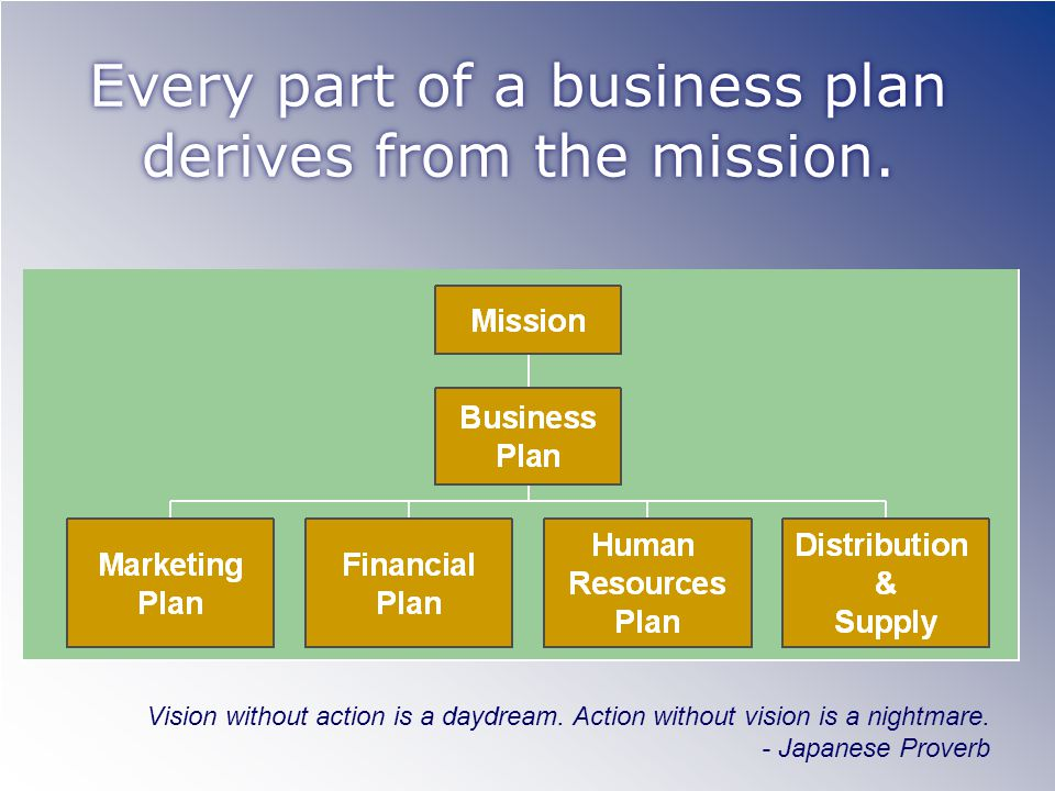 Every part of a business plan derives from the mission.