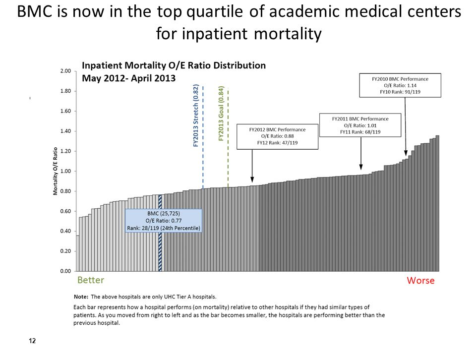 BMC is now in the top quartile of academic medical centers for inpatient mortality Slide showing mortality improvements… 12