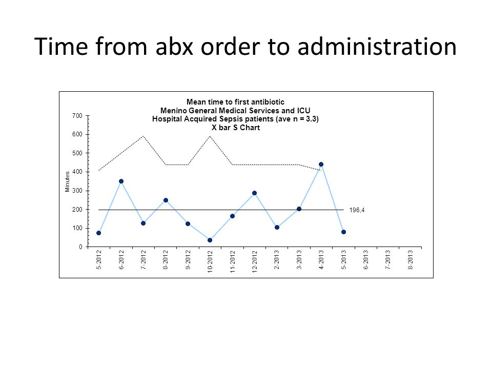 Time from abx order to administration