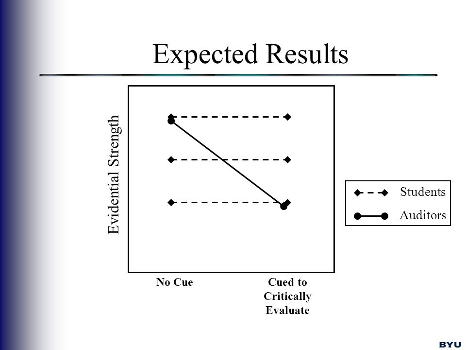 Expected Results Evidential Strength Students Auditors No CueCued to Critically Evaluate