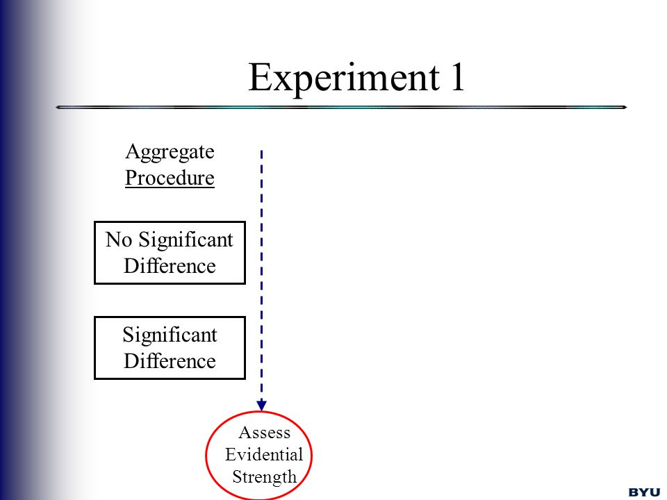 Experiment 1 No Significant Difference Significant Difference Aggregate Procedure Assess Evidential Strength
