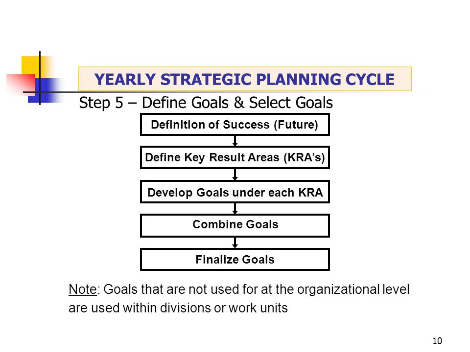 10 Finalize Goals Definition of Success (Future) Define Key Result Areas (KRA's) Develop Goals under each KRA Combine Goals Note: Goals that are not used for at the organizational level are used within divisions or work units Step 5 – Define Goals & Select Goals YEARLY STRATEGIC PLANNING CYCLE