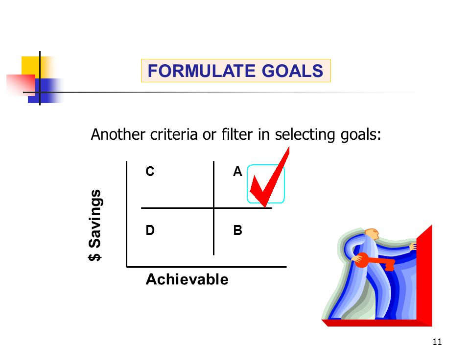 11 A B C D Achievable $ Savings FORMULATE GOALS Another criteria or filter in selecting goals: