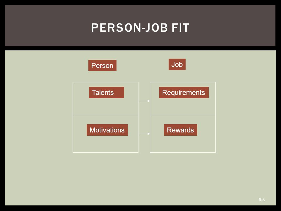  Complementary fit: when a person adds something that is missing in the organization or work group by being different from the others  Supplementary fit: when a person has characteristics that are similar to those that already exist in the organization 9-6 COMPLEMENTARY AND SUPPLEMENTARY FIT