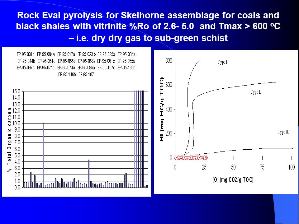 Rock Eval pyrolysis for Skelhorne assemblage for coals and black shales with vitrinite %Ro of 2.6- 5.0 and Tmax > 600 o C – i.e.